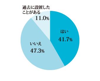 Q2グラフ