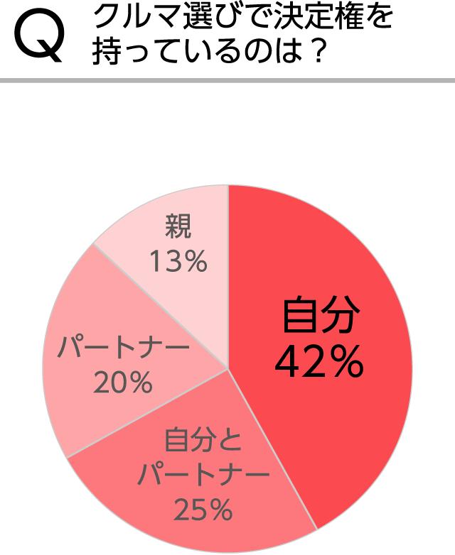 [グラフ]Qクルマ選びで決定権を持っているのは?