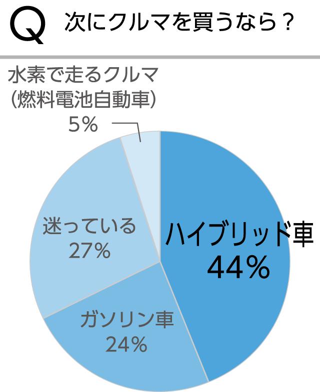 [グラフ]Q次にクルマを買うなら?