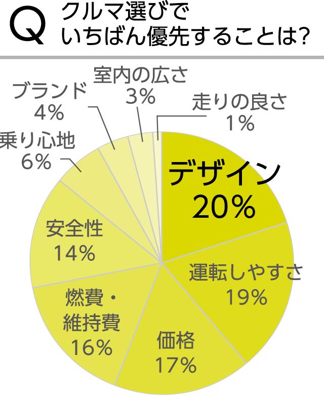 [グラフ]Qクルマ選びでいちばん優先することは?