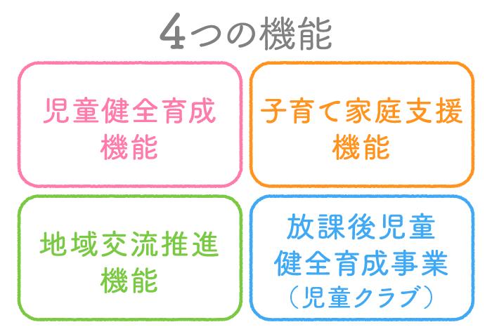 4つの機能「児童健全育成機能」「子育て家庭支援機能」「地域交流推進機能」「放課後児童健全育成事業(児童クラブ)」