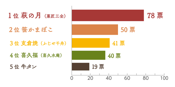 グラフ01