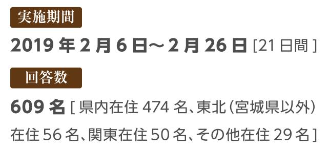 【実施期間】2019年2月6日~2月26日 [21日間]【回答数】609名[県内在住474名、東北(宮城県以外)在住56名、関東在住50名、その他在住29名]