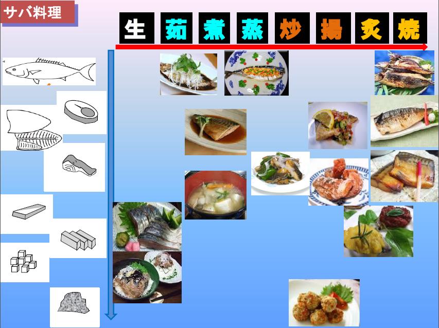 魚料理の覚え方