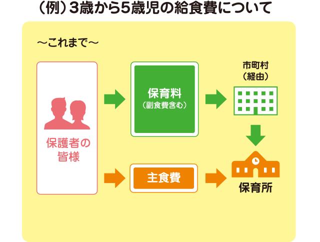 (例)3歳から5歳児の給食費について01