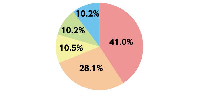 グラフ05-2