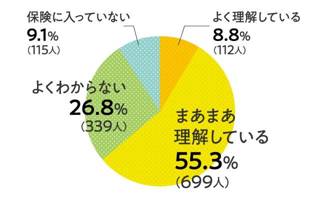 グラフ「よく理解している8.8%(112人)」「まあまあ理解している55.3%(699人)」「よくわからない26.8%(339人)」「保険に入っていない9.1%(115人)」