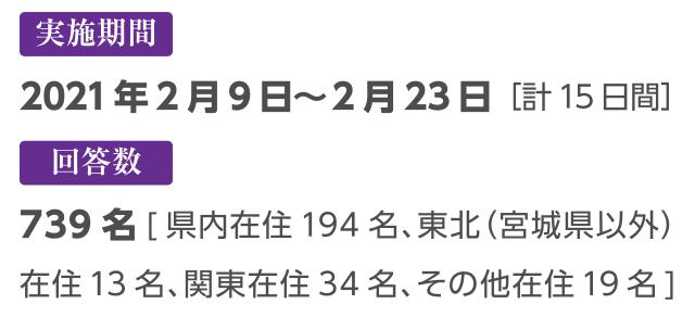 【実施期間】2021年2月9日(火)~2月23日(月) [計15日間]【回答数】260名[県内在住194名、東北(宮城県以外)在住13名、関東在住34名、その他在住19名]