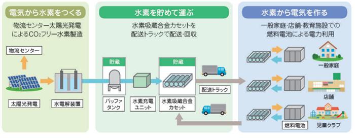 CO2を排出しない水素エネルギーの事業の取組み