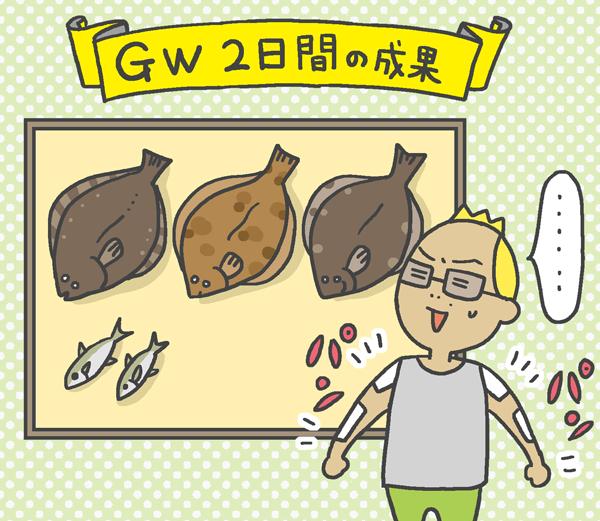 GW2日間の成果
